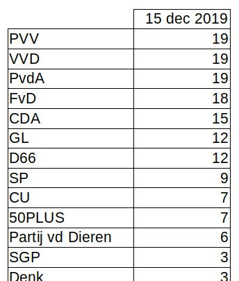 PVV op 1 in de peilingen!